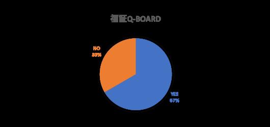 福証Q-Board